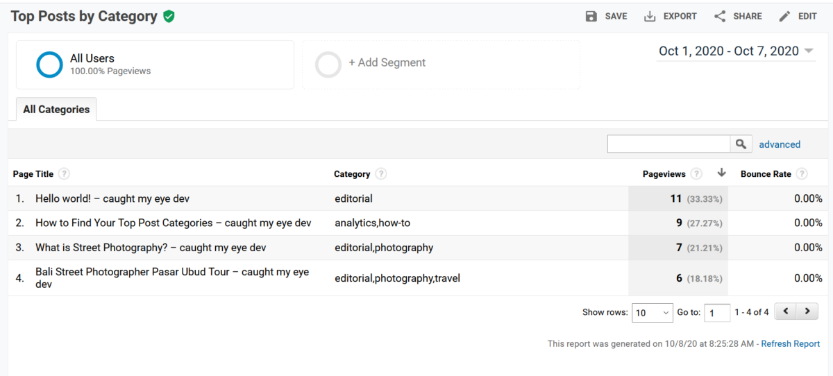 Google Analytics Custom Report Top Post Categories