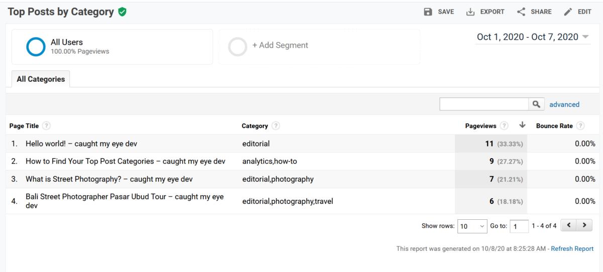 Google Analytics Custom Report Top Post Categories