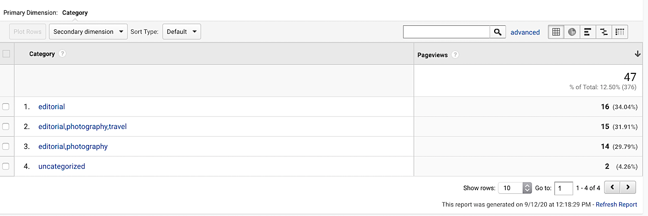 All Categories GA Custom Report
